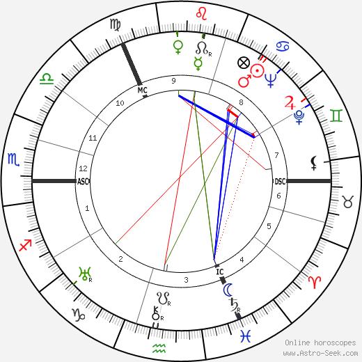Merry Bromberger tema natale, oroscopo, Merry Bromberger oroscopi gratuiti, astrologia