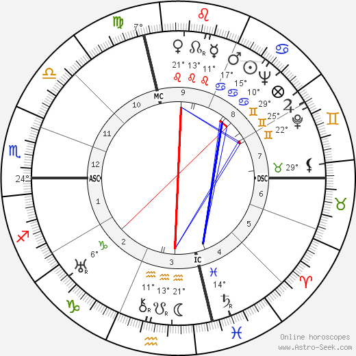 Philip Johnson birth chart, biography, wikipedia 2018, 2019