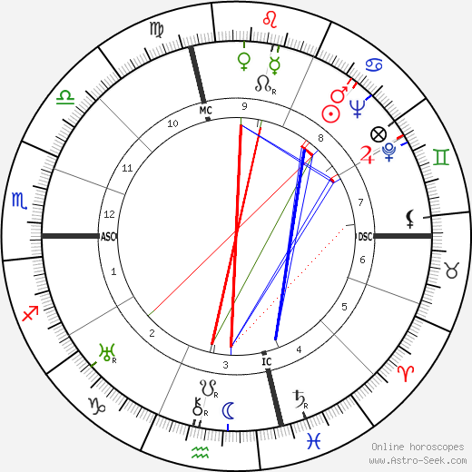 Philip Johnson astro natal birth chart, Philip Johnson horoscope, astrology