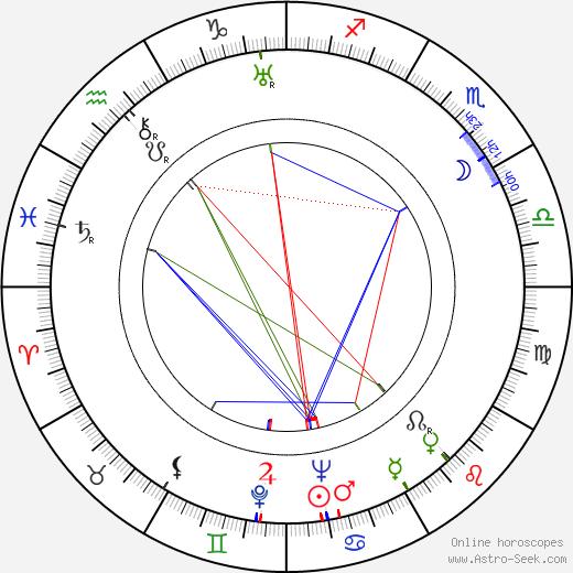Renzo Tarabusi birth chart, Renzo Tarabusi astro natal horoscope, astrology