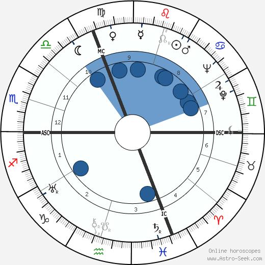 Roger Duchesne wikipedia, horoscope, astrology, instagram