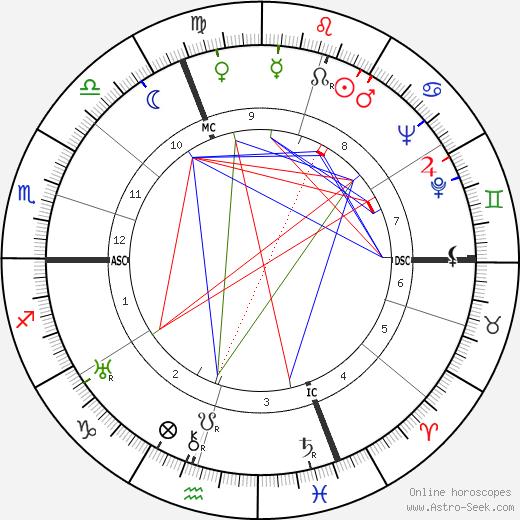 Roger Duchesne день рождения гороскоп, Roger Duchesne Натальная карта онлайн