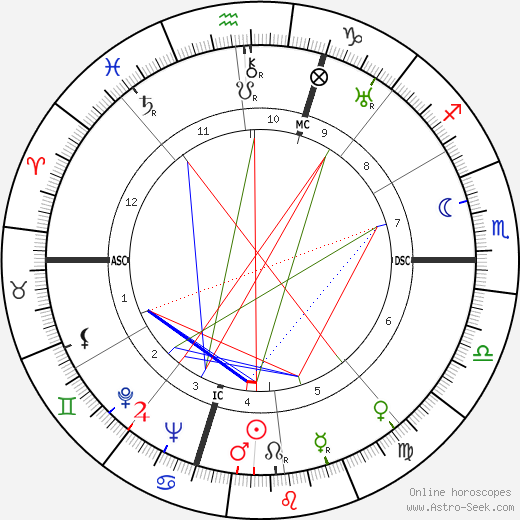 Thelma Todd birth chart, Thelma Todd astro natal horoscope, astrology