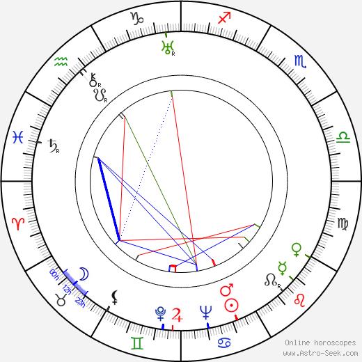 Vladimir Kaplunovskij astro natal birth chart, Vladimir Kaplunovskij horoscope, astrology