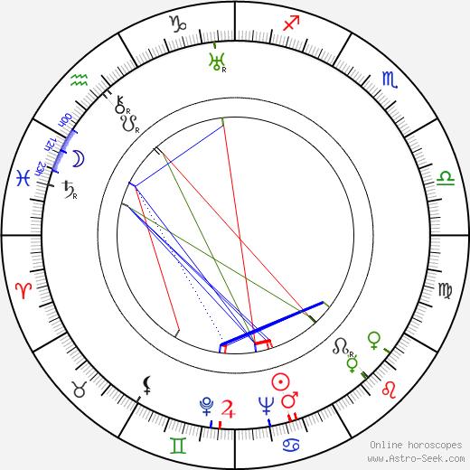 Walter Sande tema natale, oroscopo, Walter Sande oroscopi gratuiti, astrologia