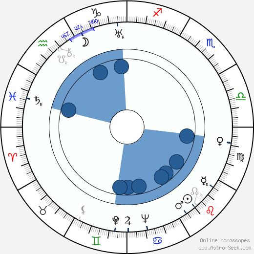 Alexandre Trauner wikipedia, horoscope, astrology, instagram