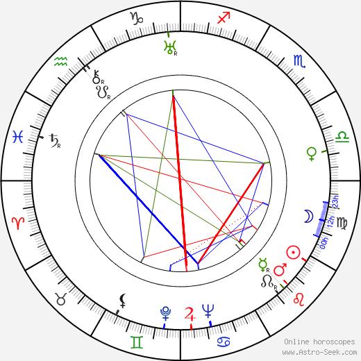 Anelma Vuorio astro natal birth chart, Anelma Vuorio horoscope, astrology