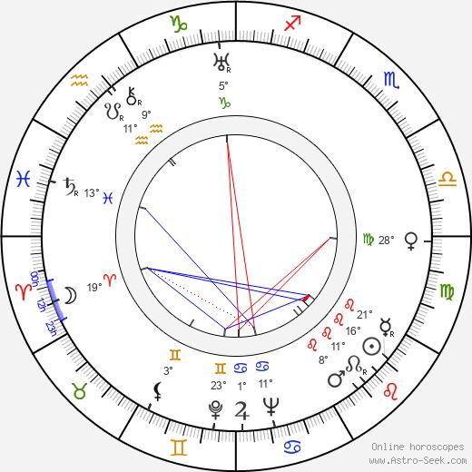 Dorothy Jordan birth chart, biography, wikipedia 2019, 2020