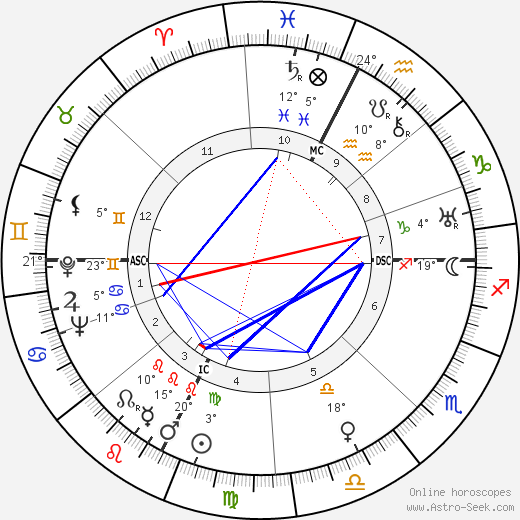 Ed Gein birth chart, biography, wikipedia 2019, 2020