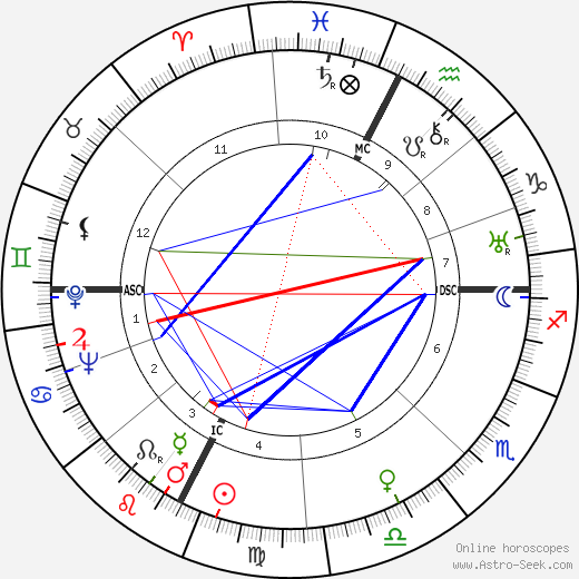 Ed Gein astro natal birth chart, Ed Gein horoscope, astrology