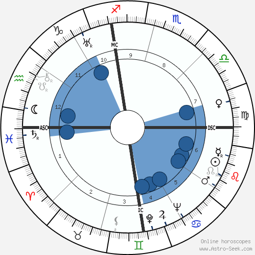 Ettore Majorana wikipedia, horoscope, astrology, instagram