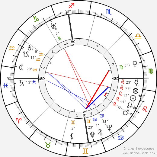 Ettore Majorana birth chart, biography, wikipedia 2019, 2020