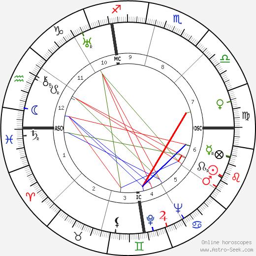 Этторе Майорана Ettore Majorana день рождения гороскоп, Ettore Majorana Натальная карта онлайн