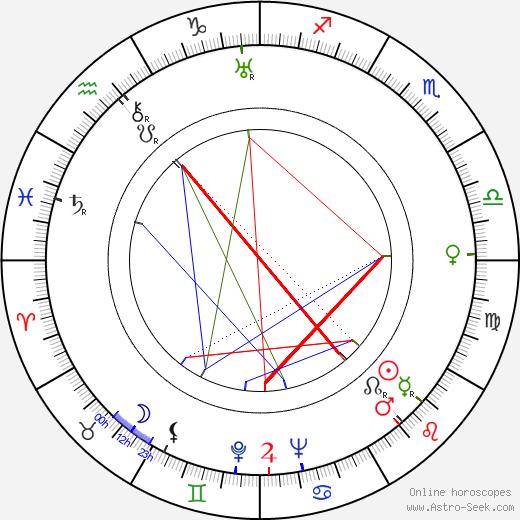 Gustav Gavrin birth chart, Gustav Gavrin astro natal horoscope, astrology