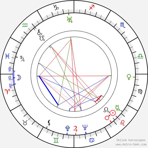 Hans Hardt-Hardtloff birth chart, Hans Hardt-Hardtloff astro natal horoscope, astrology