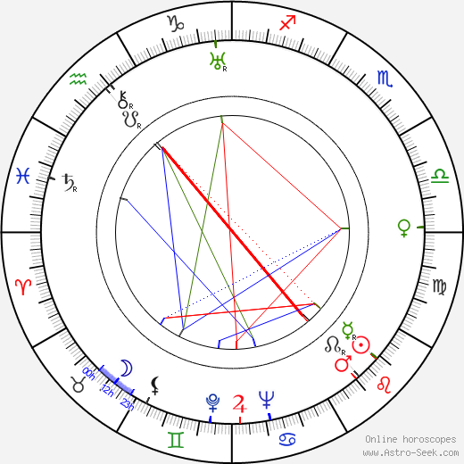 Impi Aro birth chart, Impi Aro astro natal horoscope, astrology