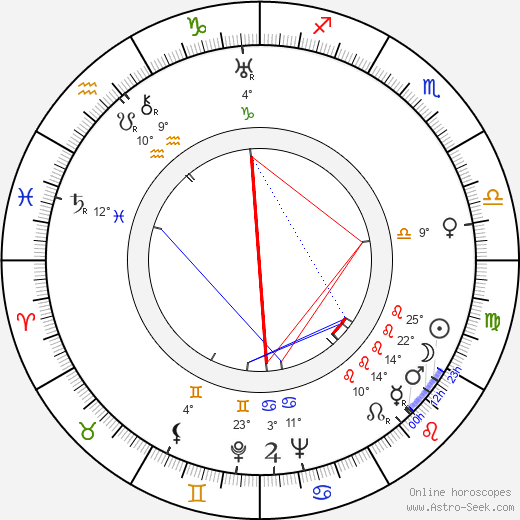 Jarmila Vacková birth chart, biography, wikipedia 2019, 2020