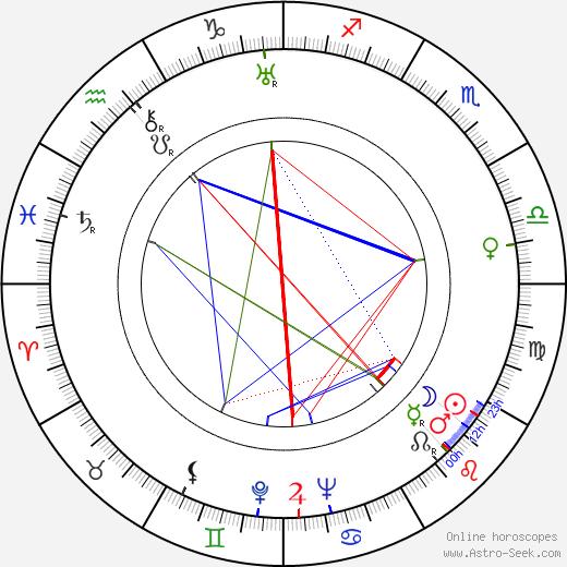 Jarmila Vacková день рождения гороскоп, Jarmila Vacková Натальная карта онлайн