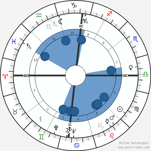 Joan Blondell wikipedia, horoscope, astrology, instagram