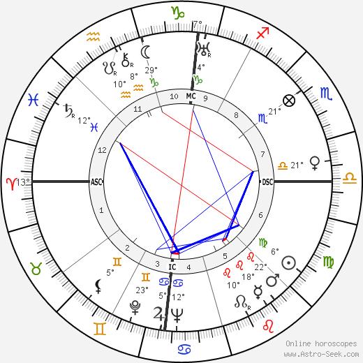 Joan Blondell birth chart, biography, wikipedia 2019, 2020