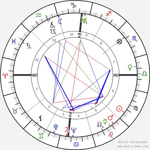 Joan Blondell astro natal birth chart, Joan Blondell horoscope, astrology