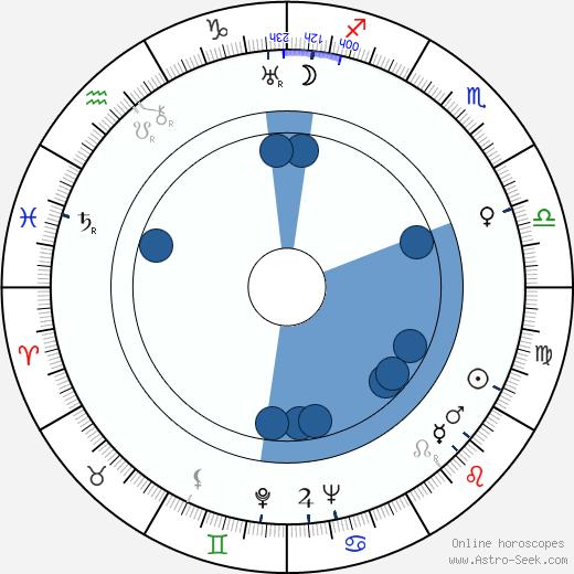 John Betjeman wikipedia, horoscope, astrology, instagram