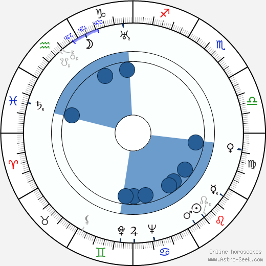 John H. Auer wikipedia, horoscope, astrology, instagram