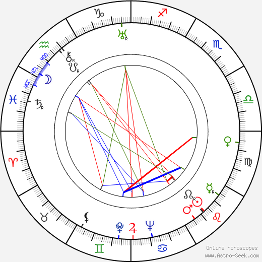 John Huston birth chart, John Huston astro natal horoscope, astrology