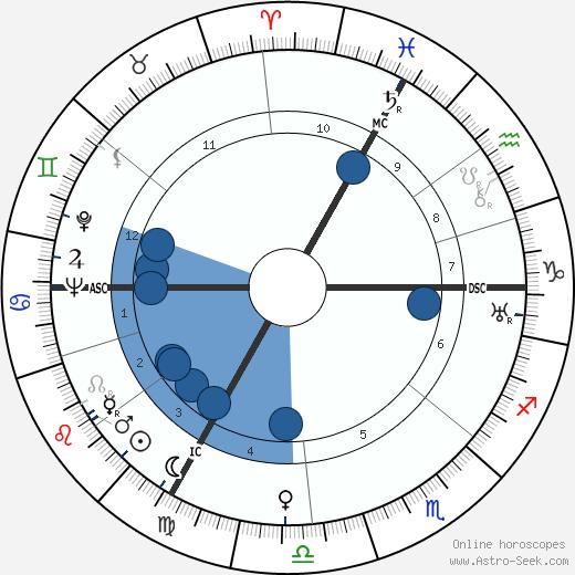 Marcel Bleustein wikipedia, horoscope, astrology, instagram