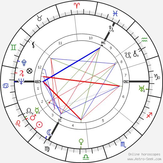 Marcel Bleustein день рождения гороскоп, Marcel Bleustein Натальная карта онлайн