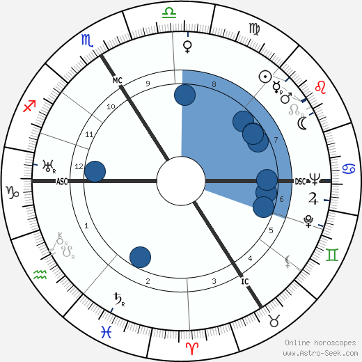 Marcel Carné horoscope, astrology, sign, zodiac, date of birth, instagram