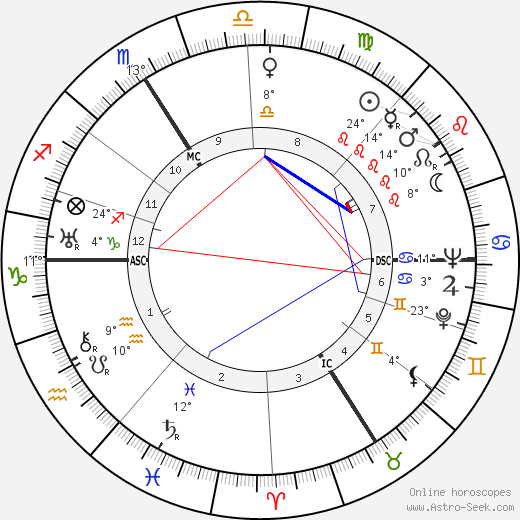 Marcel Carné birth chart, biography, wikipedia 2019, 2020