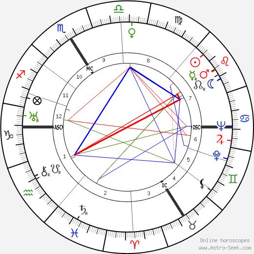 Marcel Carné astro natal birth chart, Marcel Carné horoscope, astrology