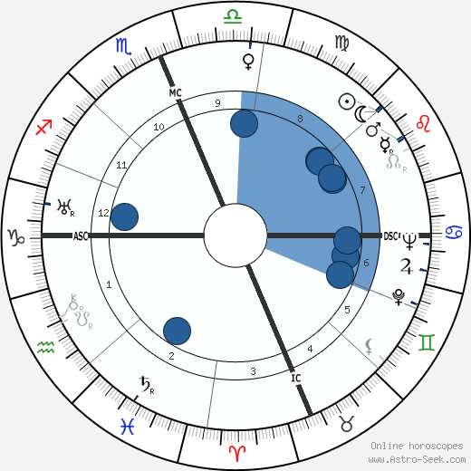 Philo Farnsworth wikipedia, horoscope, astrology, instagram