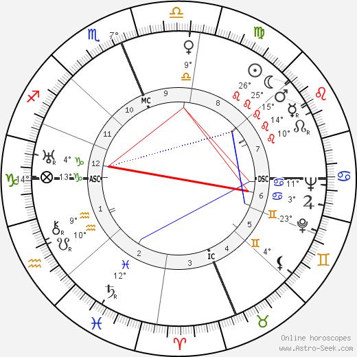Philo Farnsworth tema natale, biography, Biografia da Wikipedia 2020, 2021