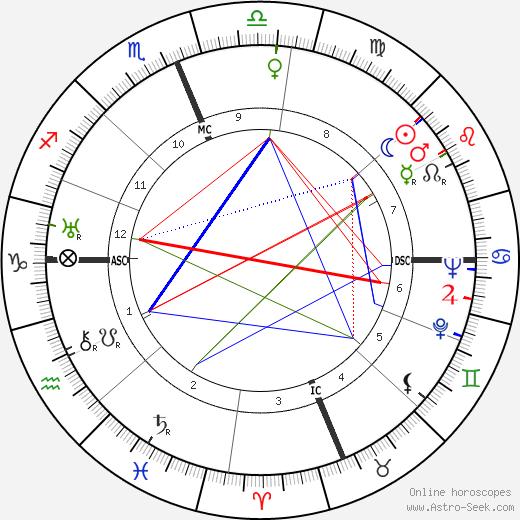 Philo Farnsworth tema natale, oroscopo, Philo Farnsworth oroscopi gratuiti, astrologia
