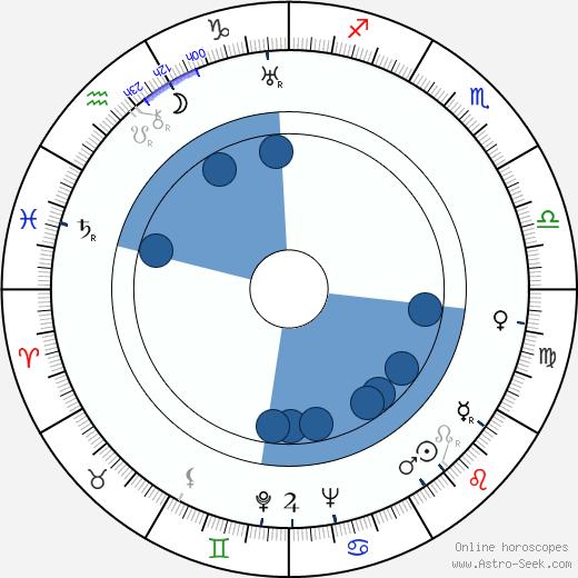 Robert Emmett Dolan wikipedia, horoscope, astrology, instagram