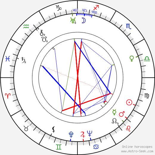 Wolfgang Hebenstreit birth chart, Wolfgang Hebenstreit astro natal horoscope, astrology