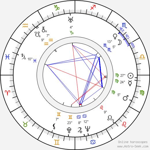 Adolf Bergunker birth chart, biography, wikipedia 2019, 2020