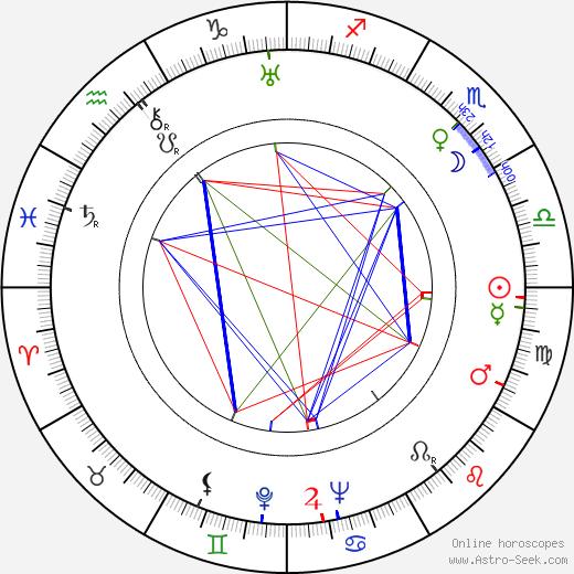 Adolf Bergunker birth chart, Adolf Bergunker astro natal horoscope, astrology