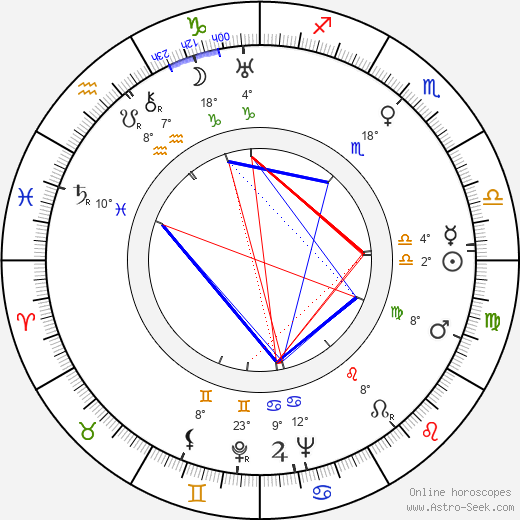 Alena Frimlová birth chart, biography, wikipedia 2019, 2020