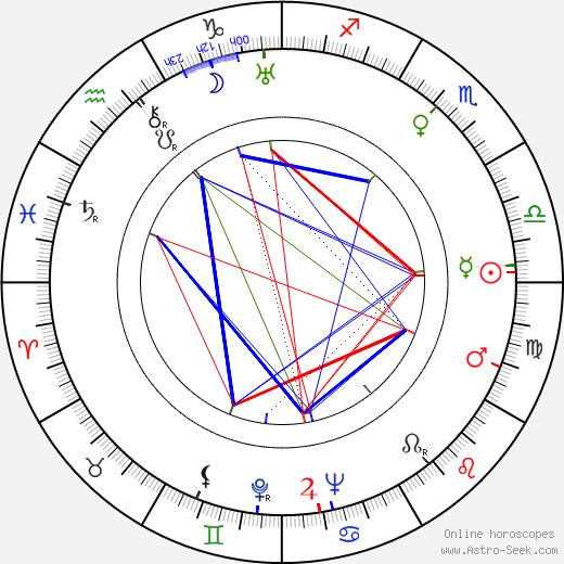 Alena Frimlová день рождения гороскоп, Alena Frimlová Натальная карта онлайн