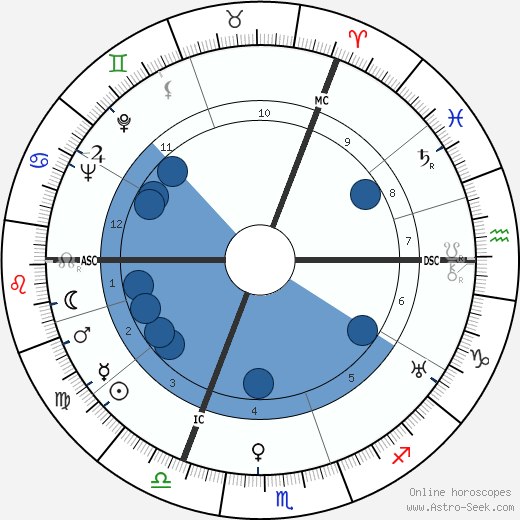Annie Hermès wikipedia, horoscope, astrology, instagram