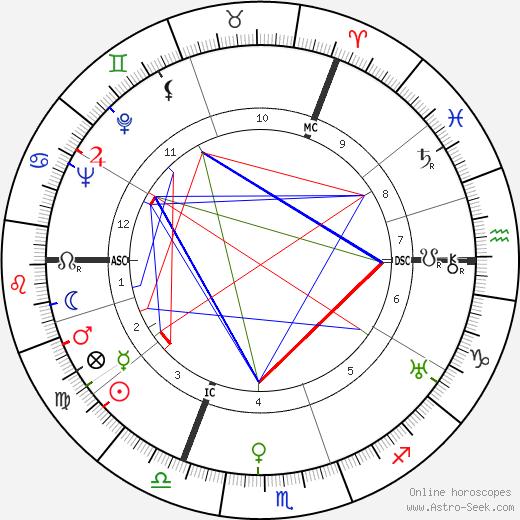 Annie Hermès astro natal birth chart, Annie Hermès horoscope, astrology