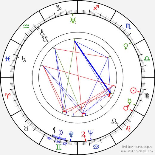 Antoni Bohdziewicz tema natale, oroscopo, Antoni Bohdziewicz oroscopi gratuiti, astrologia