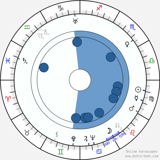 Bronislaw Brok wikipedia, horoscope, astrology, instagram