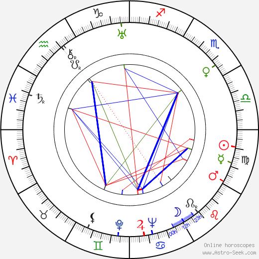 Bronislaw Brok astro natal birth chart, Bronislaw Brok horoscope, astrology