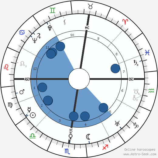 Charles Ritchie wikipedia, horoscope, astrology, instagram