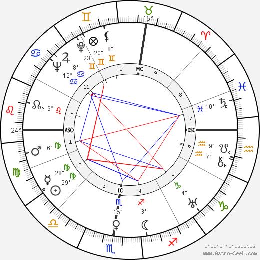Charles Ritchie tema natale, biography, Biografia da Wikipedia 2020, 2021