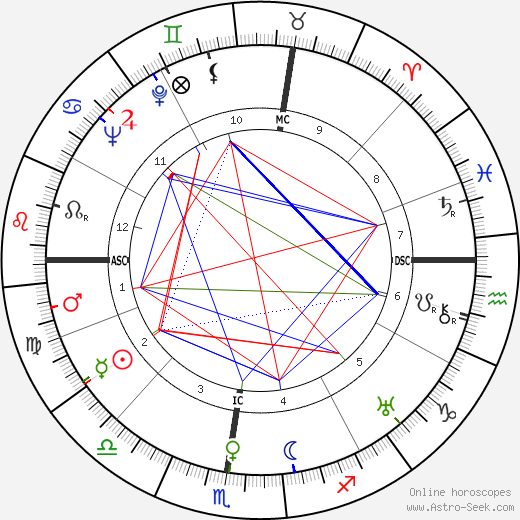 Charles Ritchie tema natale, oroscopo, Charles Ritchie oroscopi gratuiti, astrologia